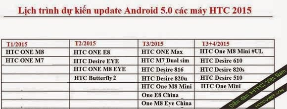 htc android 5.0 update - HTC Devices Devices Android 5.0 Lollipop Update Chart Is Out