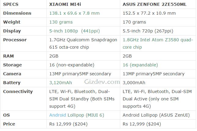 xiaomi mi4i vs zenfone 2 specification - Xiaomi Mi4i vs Asus Zenfone 2 Performance War