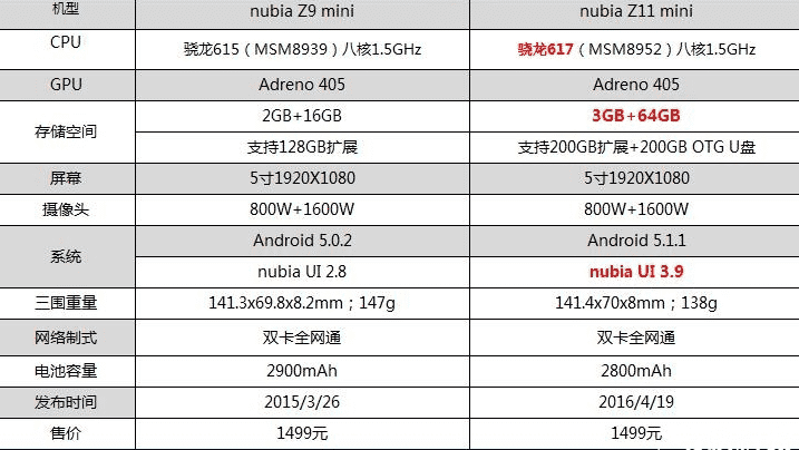 can very zte nubia z11 vs zte nubia z11 mini blog