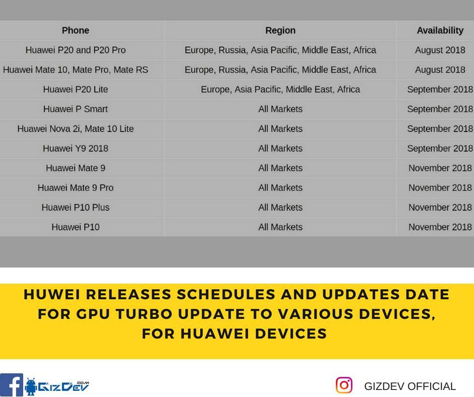 GPU Turbo Update Huawei
