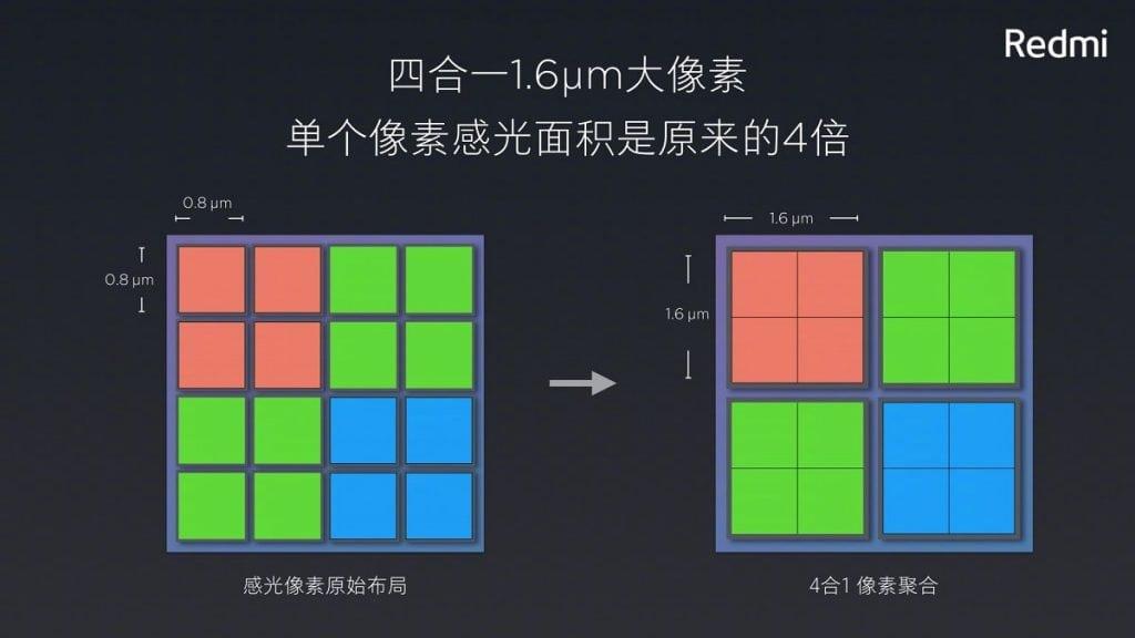 Redmi Note 7 Camera Samsung GM1 1024x576