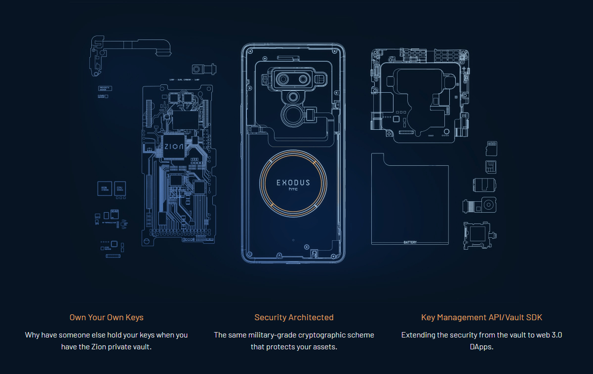 HTC Exodus 1 Specification