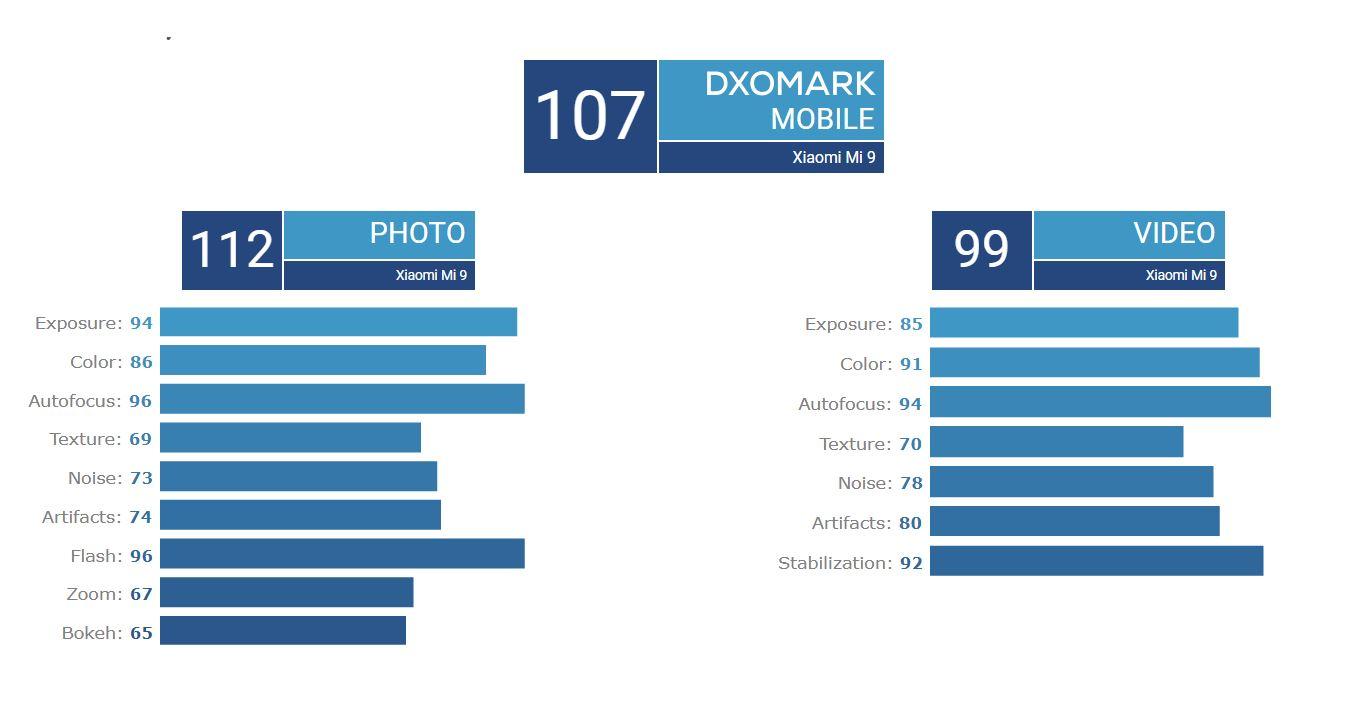 Mi 9 DXOMARK score 4